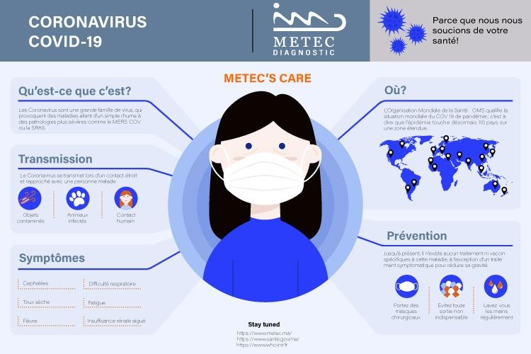 Protégez-vous contre le Coronavirus !